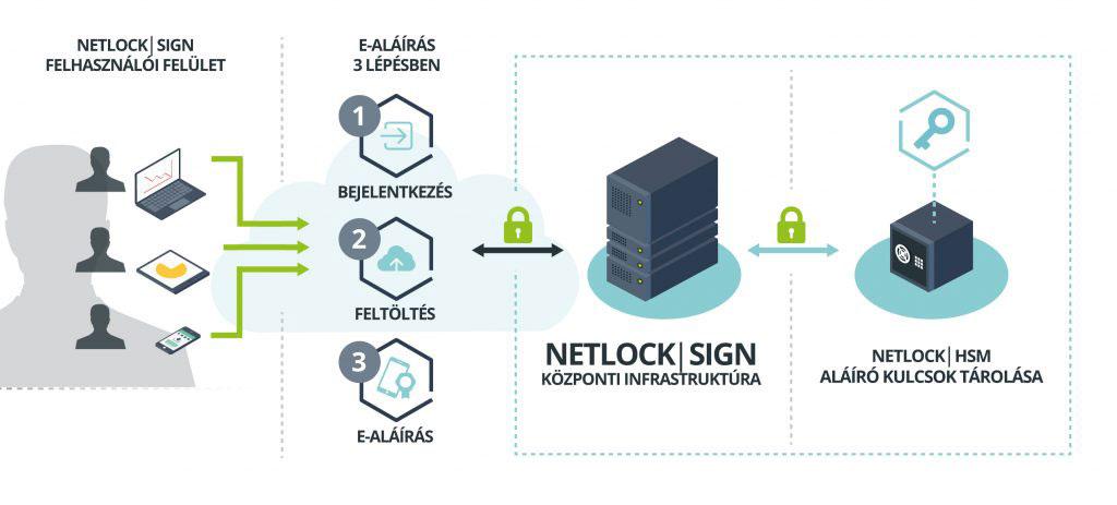 NetlockSign_Business_v2_1200 folyamatábra