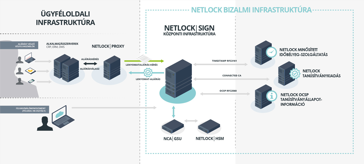 NetlockSign_hybrid_implementation ábra