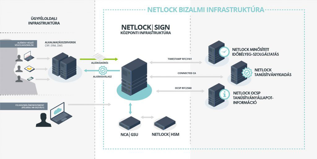 NetlockSign_public_implementation ábra