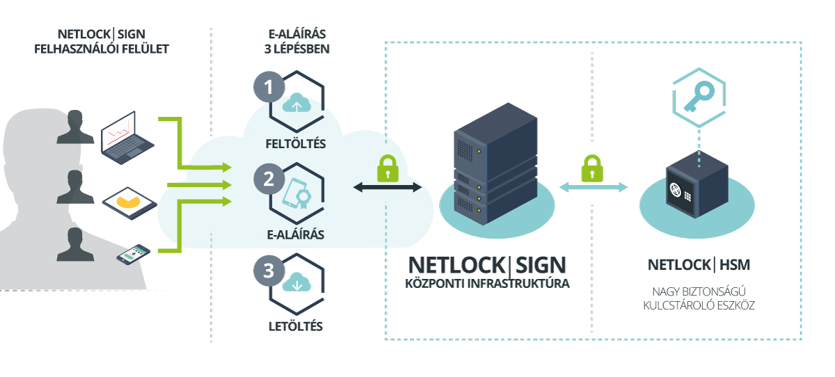 NetLockSign Business