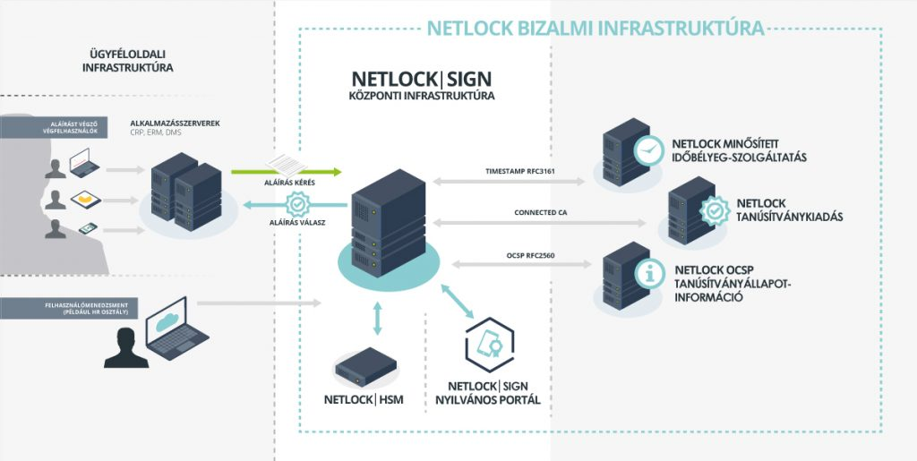 NetlockSign_public_implementation_1200_V2