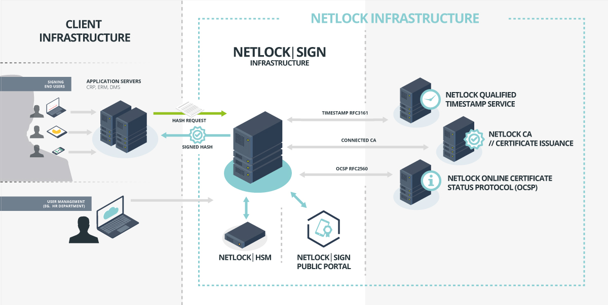 NetlockSign_public_implementation_1200_V2_en_figure