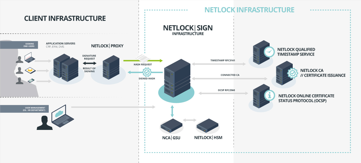 NetlockSign_hybrid_implementation_figure_en