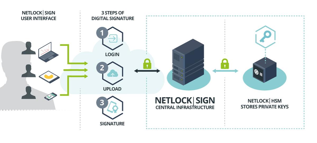 NetLockSign Business